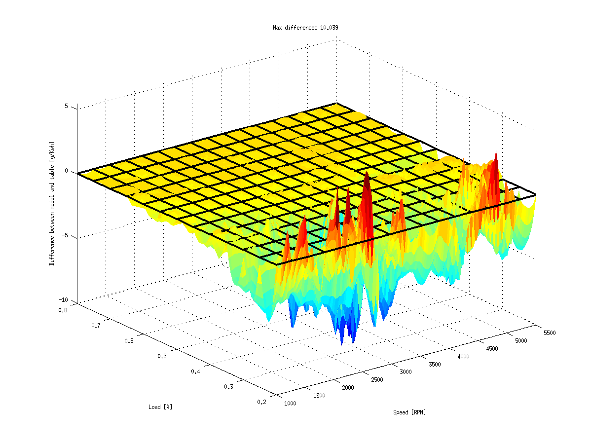 Use Matlab to Fit Smooth Surfaces To Investigate Fuel Efficiency (1