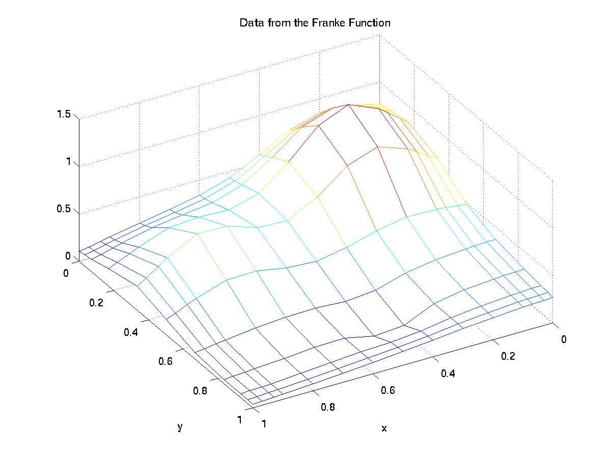 Using Matlab to fit tensor product splines to bivariate
