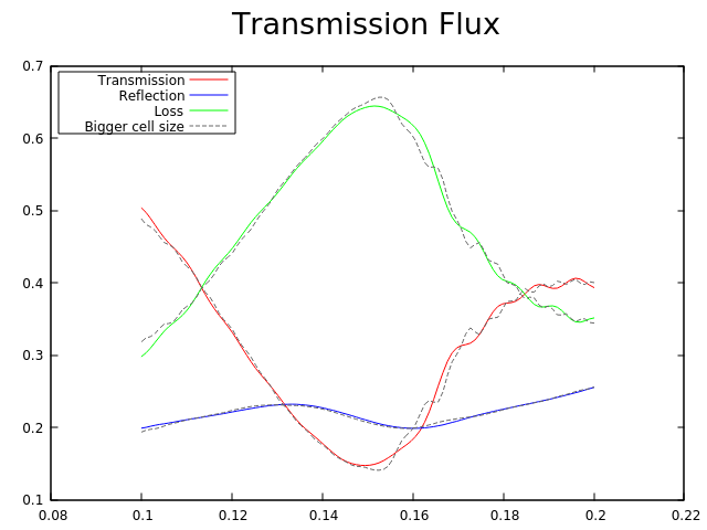 Calculate transmission flux around a 90-degree Si waveguide