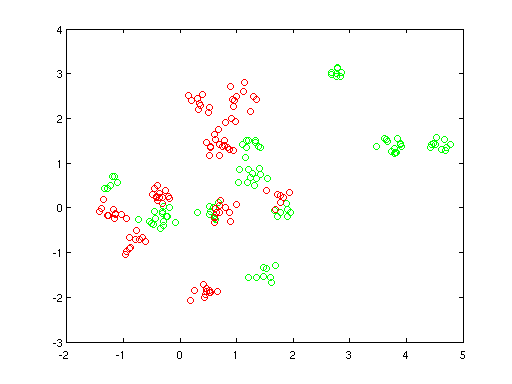 Optimization of a Cross-Validated SVM Classifier Using Bayesian