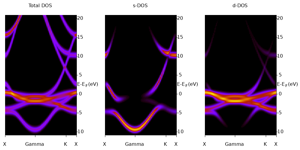 Density of States and Fermi Surface Calculations of Ni - Kogence