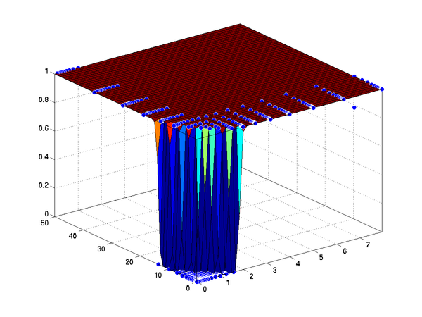 Matlab Surface Fitting With Custom Equations to Biopharmaceutical