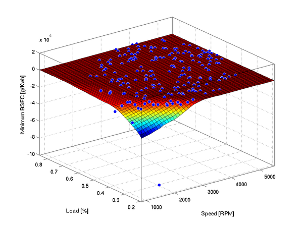 Use Matlab to Fit Smooth Surfaces To Investigate Fuel Efficiency
